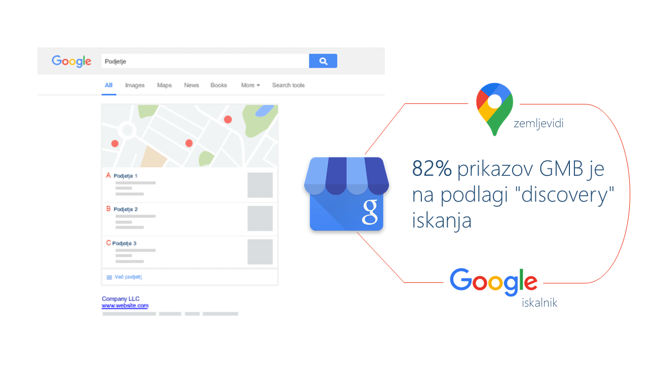 Google my business prikazi Google