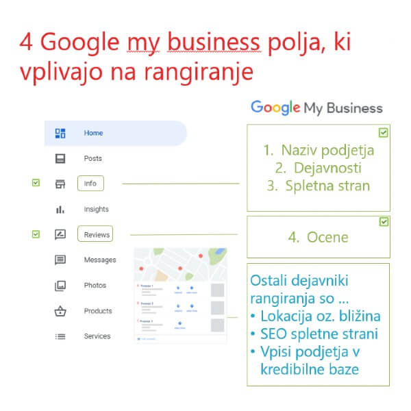 Google my business kliki